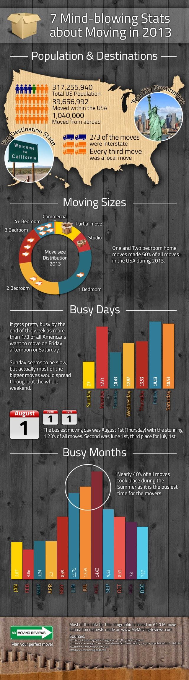 7-mindbowing-moving-stats-2013